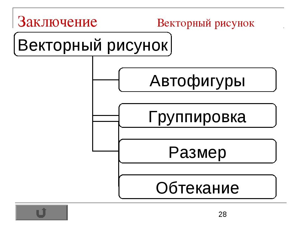 Заключение Векторный рисунок