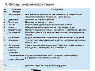 3. Методы экономической теории №п/п Название методов Содержание 1 Абстракция