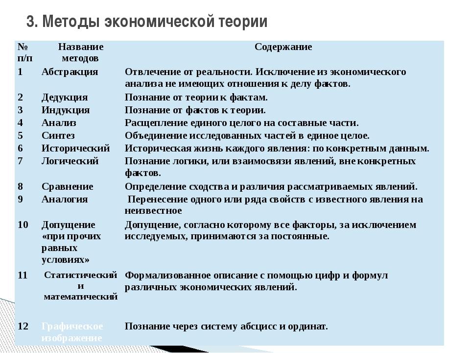 3. Методы экономической теории №п/п Название методов Содержание 1 Абстракция...