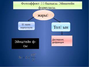 жарық Бөлшек-корпускула Толқын Эйнштейн ф-сы Дисперсия, дифракция Фотоэффект