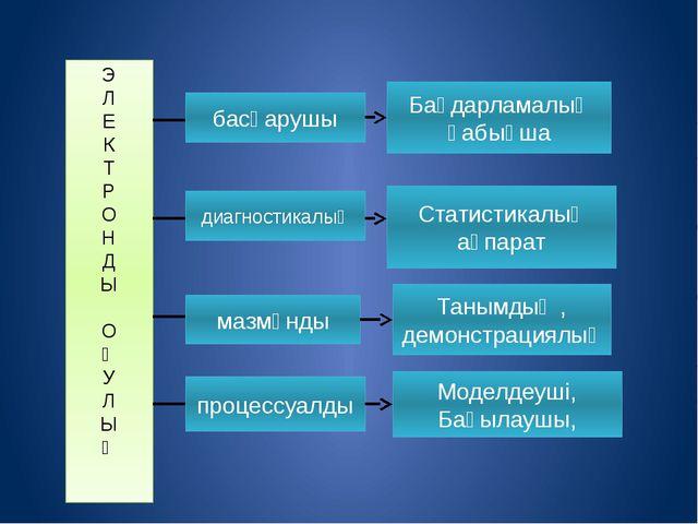 Э Л Е К Т Р О Н Д Ы О Қ У Л Ы Қ басқарушы диагностикалық мазмұнды процессуал...