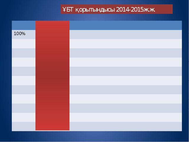 ҰБТ қорытындысы 2014-2015ж.ж. 100%