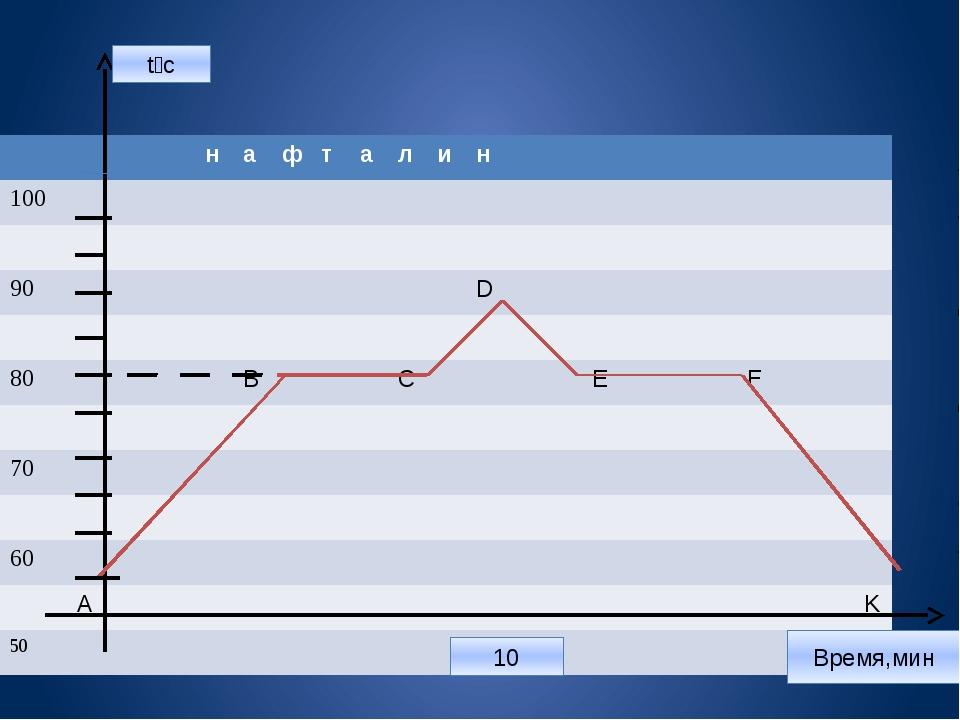 t⁰c 10 Время,мин н а ф т а л и н 100 90 D 80 В С Е F 70 60 А K 50