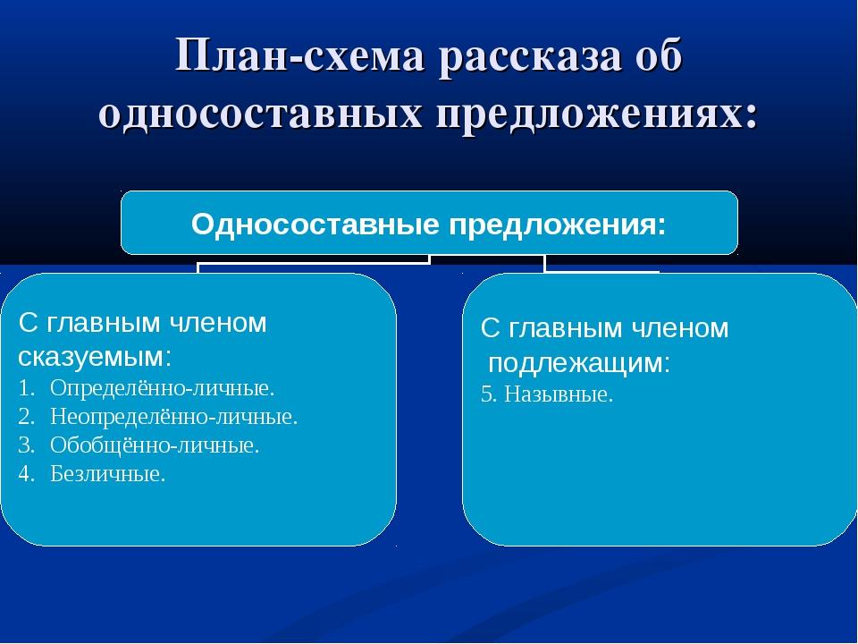 План-схема рассказа об односоставных предложениях: