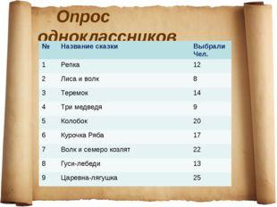 Опрос выявил самые любимые сказки: Царевна-лягушка Репка Теремок Колобок Куро