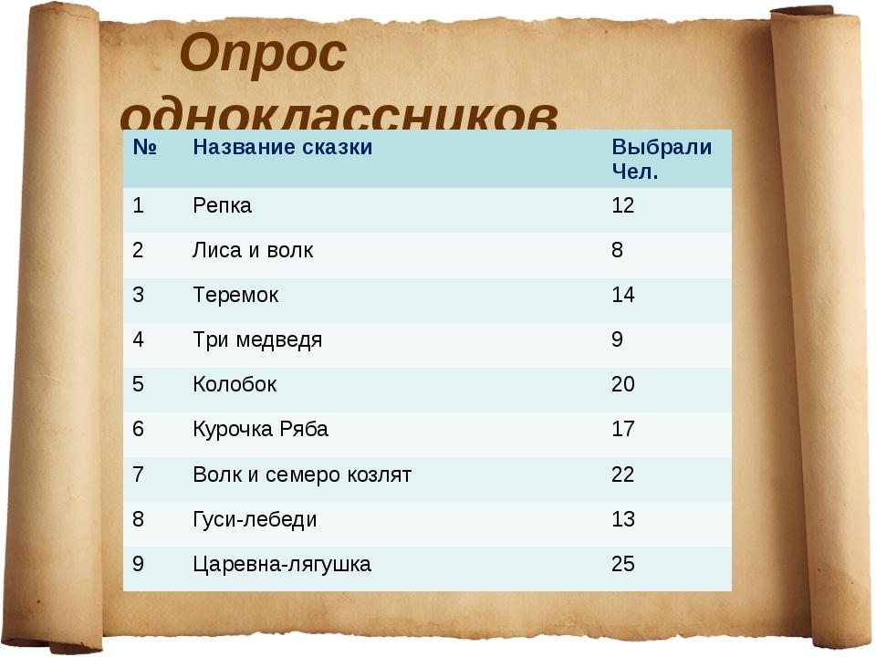 Опрос выявил самые любимые сказки: Царевна-лягушка Репка Теремок Колобок Куро...