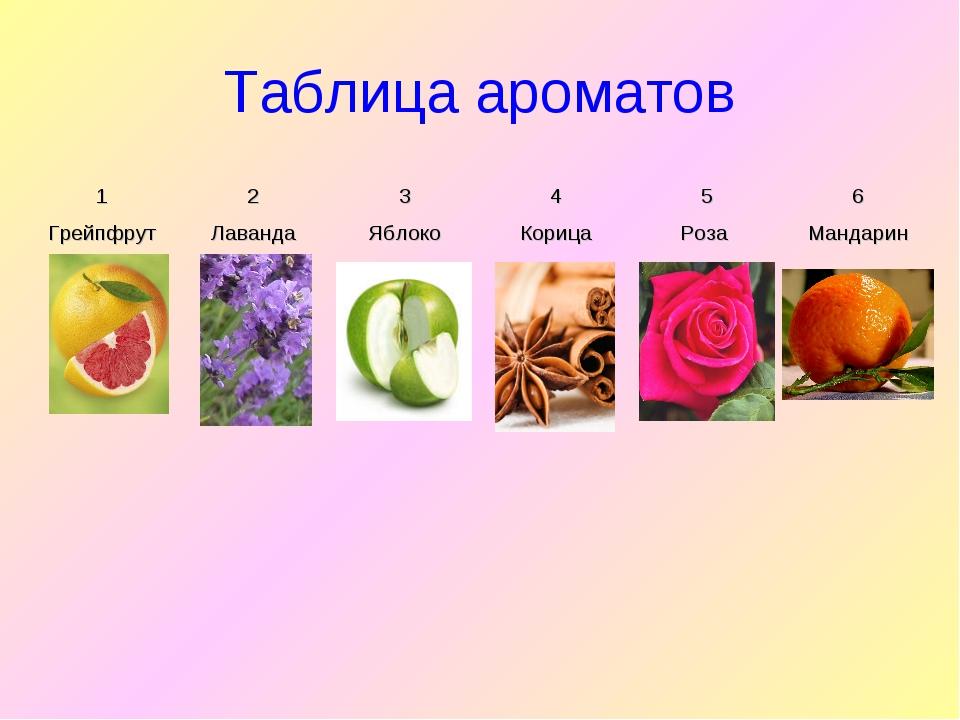 Таблица ароматов