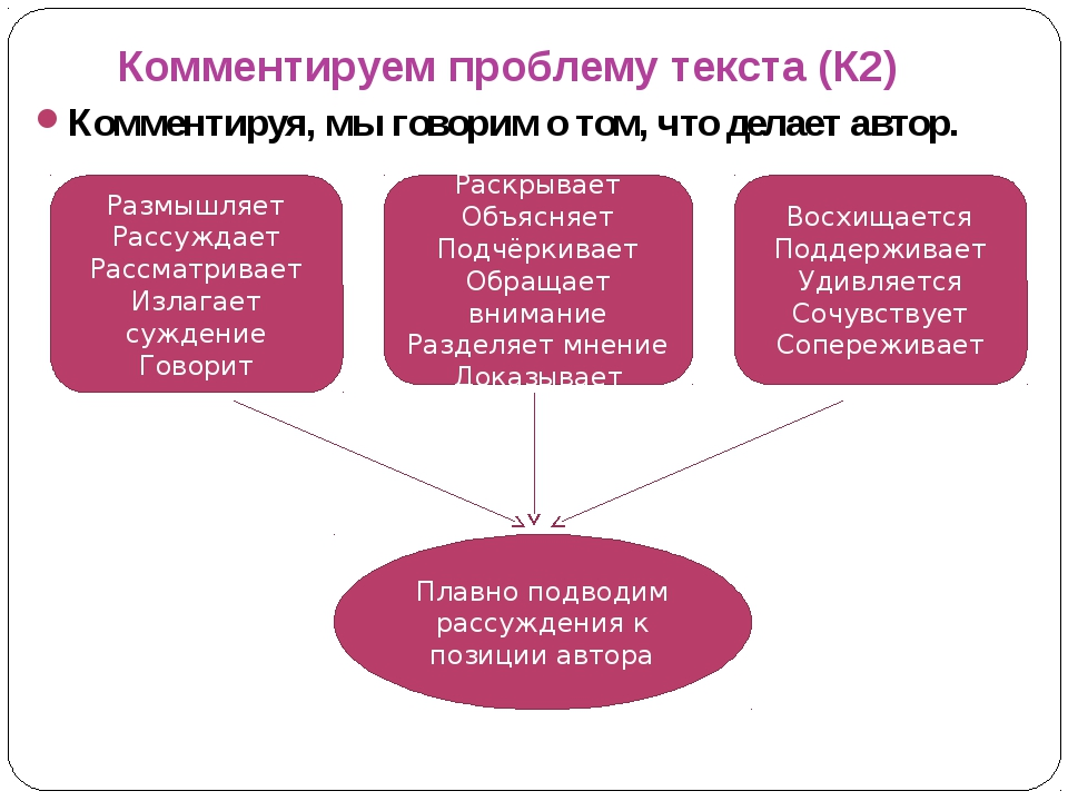 Комментируем проблему текста (К2) Комментируя, мы говорим о том, что делает а...