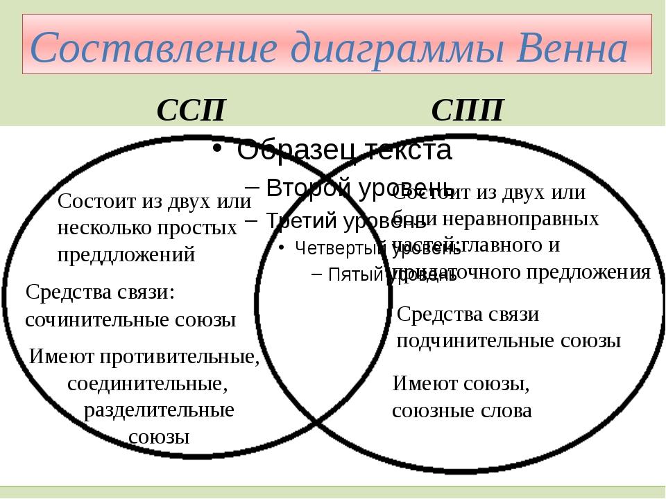 Состоит из двух или боли неравноправных частей:главного и придаточного предло...