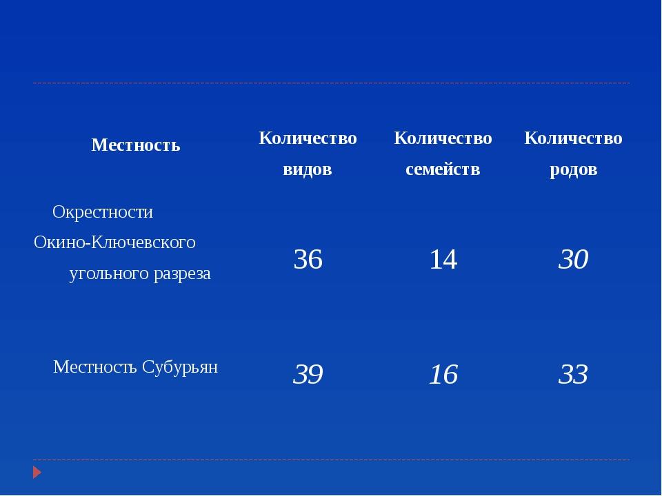 Местность Количество видов Количество семейств Количество родов Окрестнос...
