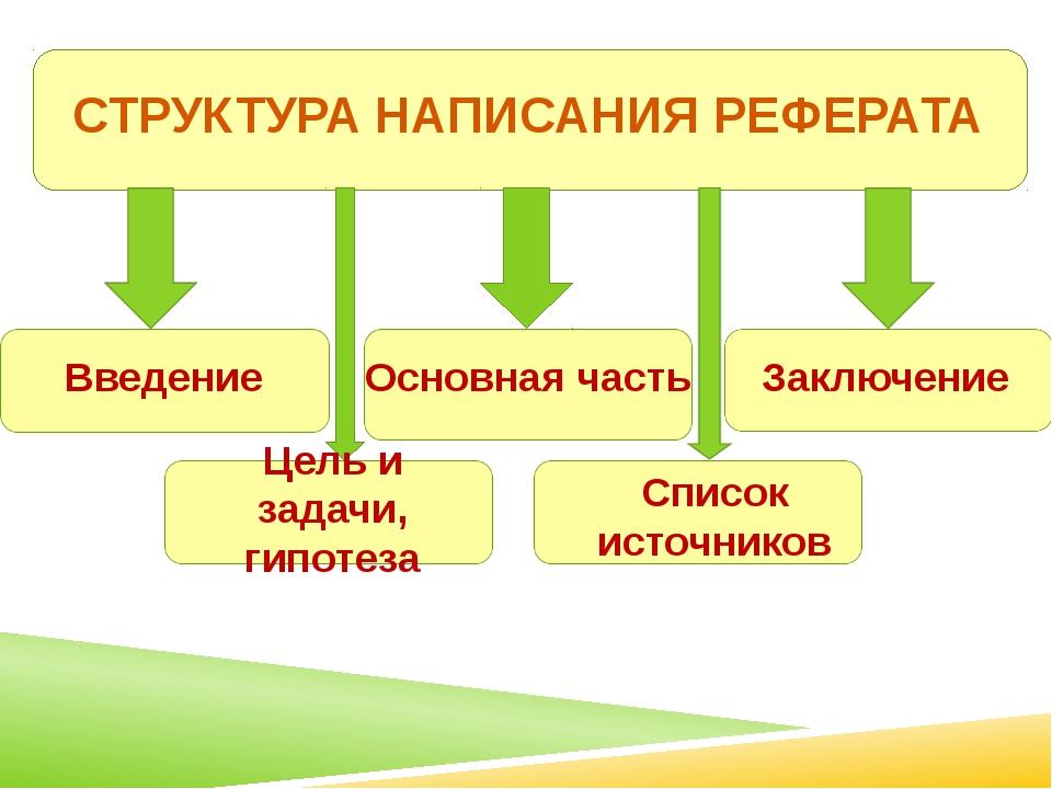 СТРУКТУРА НАПИСАНИЯ РЕФЕРАТА Введение Цель и задачи, гипотеза Основная часть...
