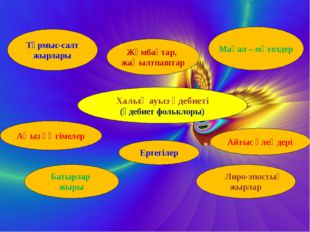 Халық ауыз әдебиеті (әдебиет фольклоры) Тұрмыс-салт жырлары Жұмбақтар, жаңыл