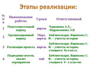 № п/пНаименование работыСрокиОтветственный 1Подготовительный периодапрел
