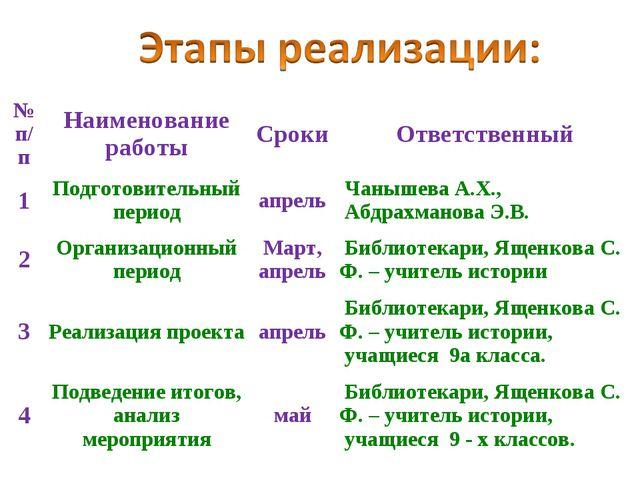 № п/пНаименование работыСрокиОтветственный 1Подготовительный периодапрел...