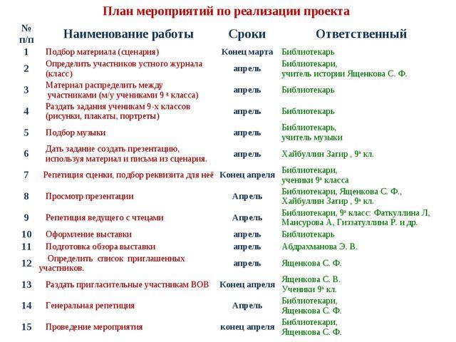 План мероприятий по реализации проекта № п/пНаименование работыСрокиОтветс...