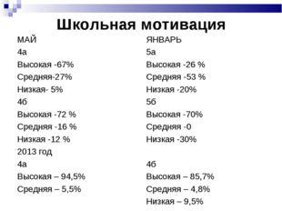 Школьная мотивация МАЙ 4а Высокая -67% Средняя-27% Низкая- 5% 4б Высокая -72