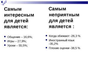 Самым интересным для детей является: Общение – 16,6%; Игры – 27,9%; Уроки –