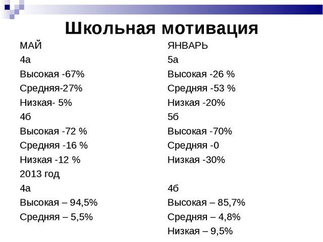 Школьная мотивация МАЙ 4а Высокая -67% Средняя-27% Низкая- 5% 4б Высокая -72...