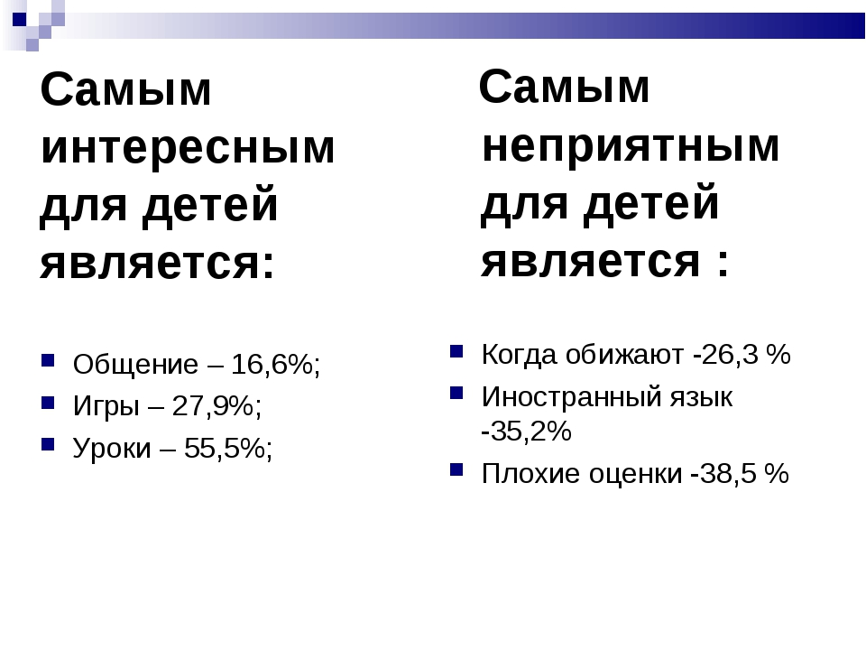 Самым интересным для детей является: Общение – 16,6%; Игры – 27,9%; Уроки –...