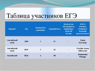 Таблица участников ЕГЭ Предмет Год Количество сдававших Средний балл Количес