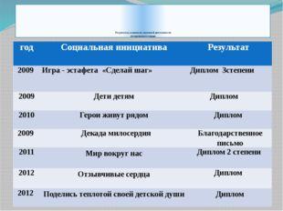 Результаты социально значимой деятельности тимуровского отряда год Социальна
