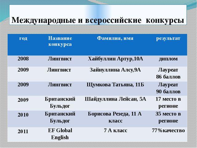 Международные и всероссийские конкурсы год Название конкурса Фамилия, имя рез...