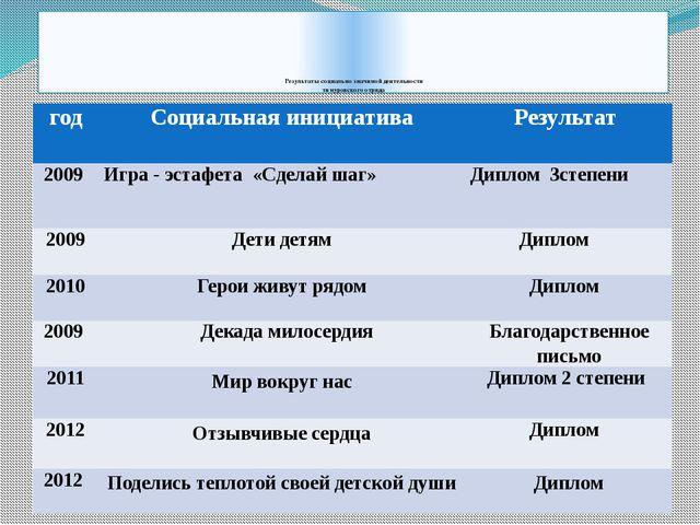 Результаты социально значимой деятельности тимуровского отряда год Социальна...