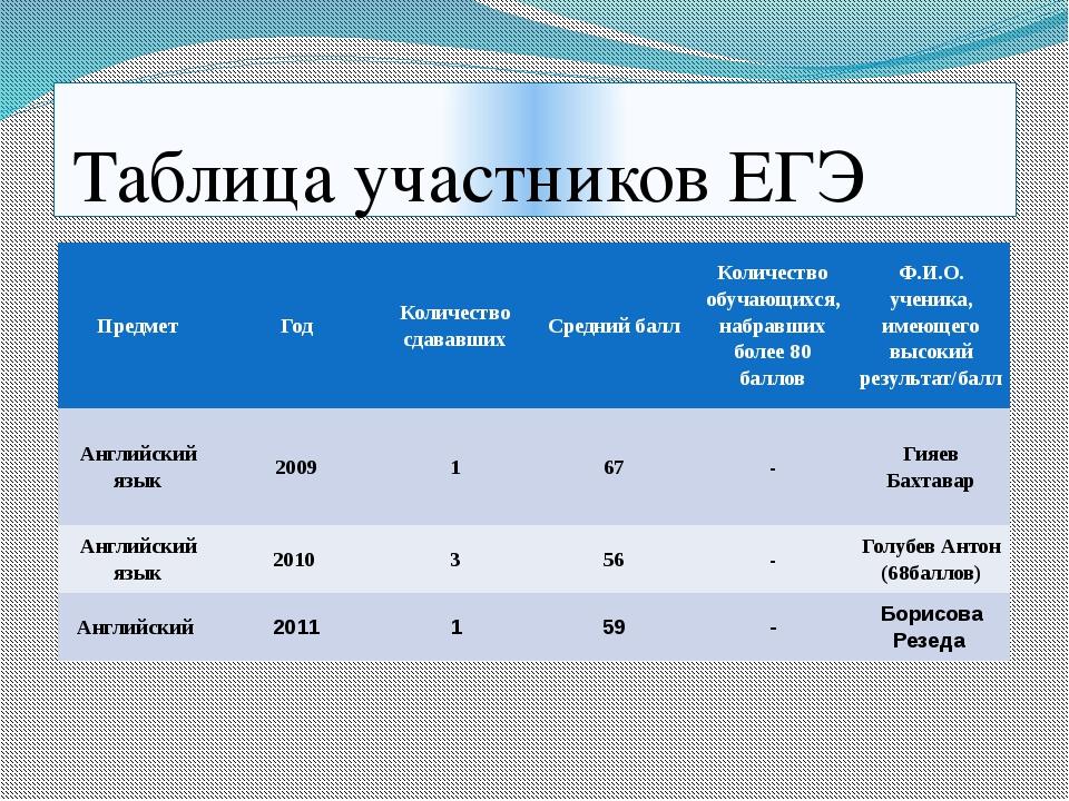 Таблица участников ЕГЭ Предмет Год Количество сдававших Средний балл Количес...