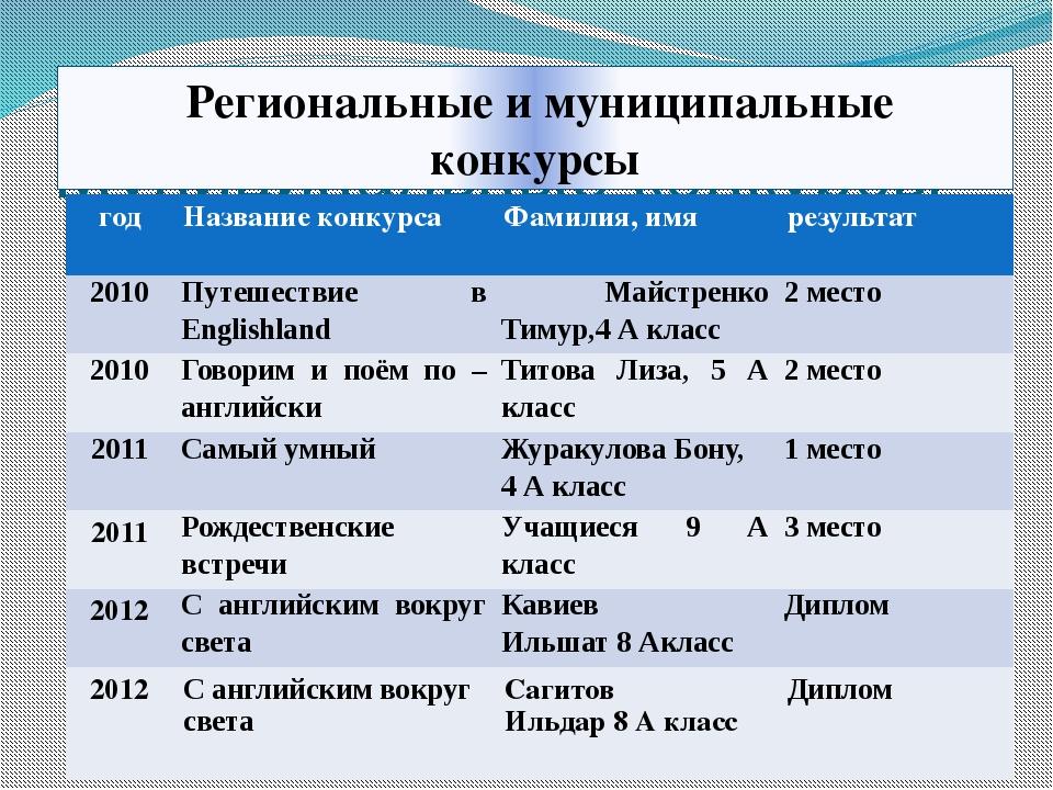 Муниципальные конкурсы Региональные и муниципальные конкурсы год Название кон...