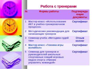 Работа с тренерами №Формы работыПодтвержда-ющие документы 1Мастер-класс «И