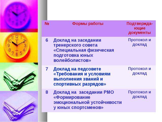 №Формы работыПодтвержда-ющие документы 6Доклад на заседании тренерского со...