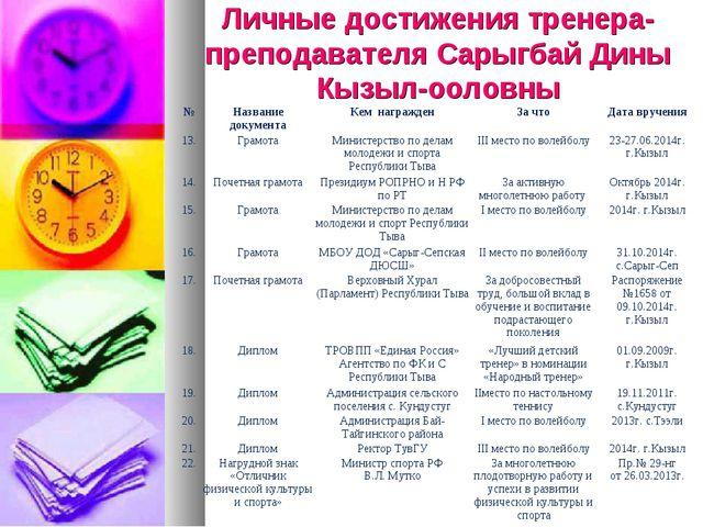 Личные достижения тренера-преподавателя Сарыгбай Дины Кызыл-ооловны №Названи...