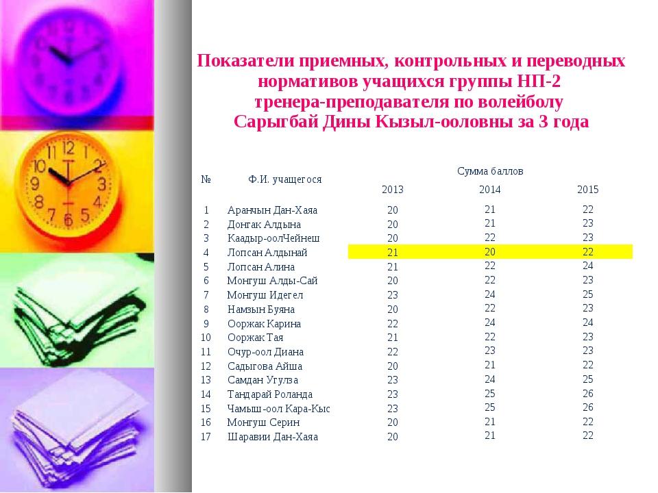 Показатели приемных, контрольных и переводных нормативов учащихся группы НП-2...