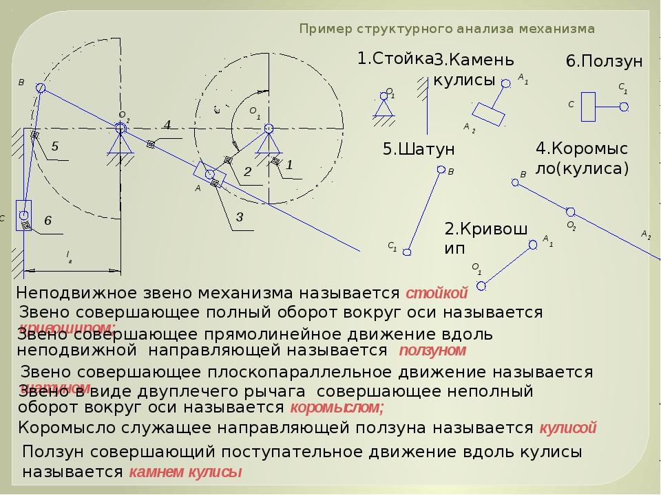 Пример структурного анализа механизма Звено совершающее плоскопараллельное дв...