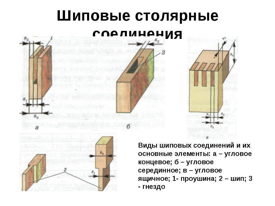 Шиповые столярные соединения Виды шиповых соединений и их основные элементы:...