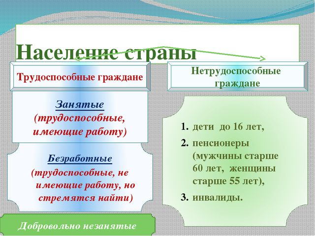 Население страны Занятые (трудоспособные, имеющие работу) Трудоспособные граж...