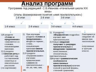 Анализ программ Программа под редакцией С.В.Иванова «Начальная школа ХХI века