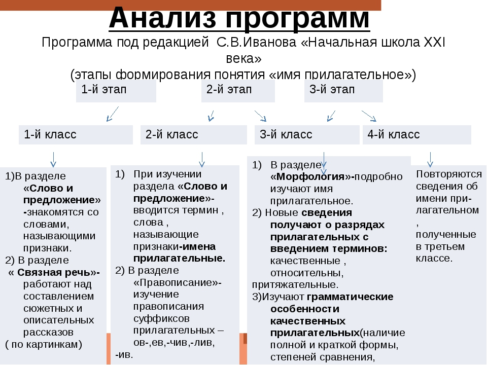 Анализ программ Программа под редакцией С.В.Иванова «Начальная школа ХХI века...