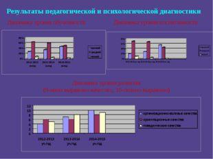Результаты педагогической и психологической диагностики Динамика уровня обуче