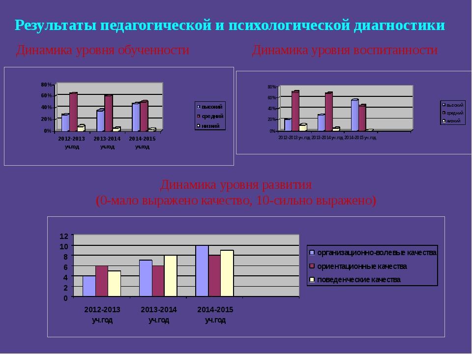 Результаты педагогической и психологической диагностики Динамика уровня обуче...