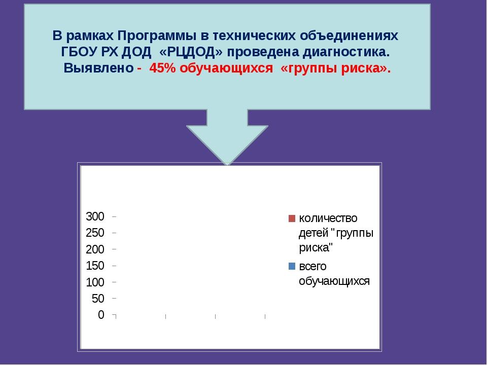 В рамках Программы в технических объединениях ГБОУ РХ ДОД «РЦДОД» проведена...