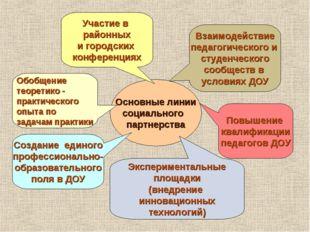 Основные линии социального партнерства Взаимодействие педагогического и студе