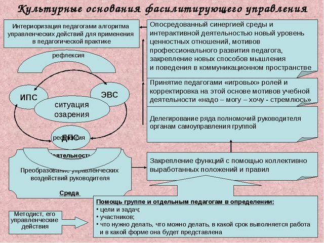Культурные основания фасилитирующего управления Интериоризация педагогами алг...