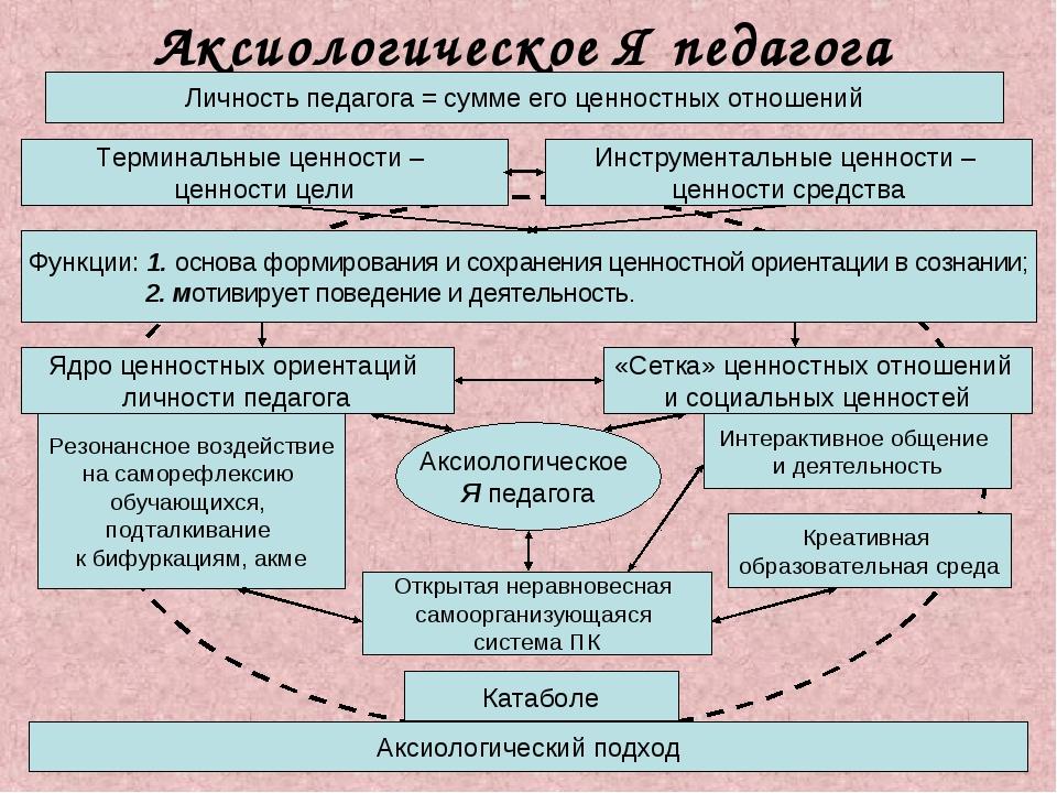 Аксиологическое Я педагога Личность педагога = сумме его ценностных отношений...