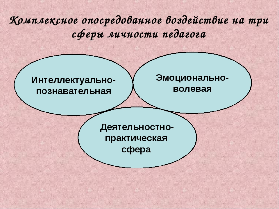 Комплексное опосредованное воздействие на три сферы личности педагога Интелле...