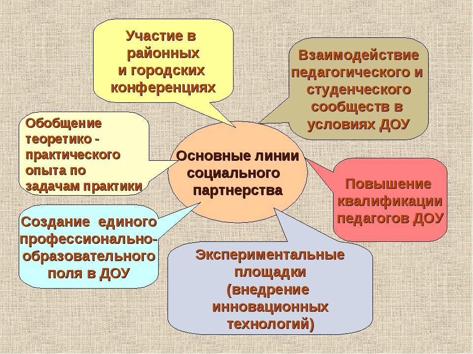 Основные линии социального партнерства Взаимодействие педагогического и студе...