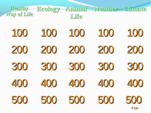 Healthy Way of LifeEcologyAnimal LifeWeatherClimate 100100100100100 2...