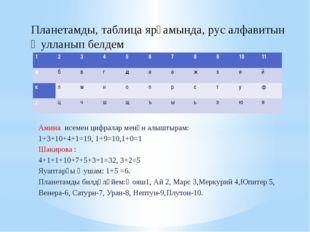 Амина исемен цифралар менән алыштырам: 1+3+10+4+1=19, 1+9=10,1+0=1 Шакирова :