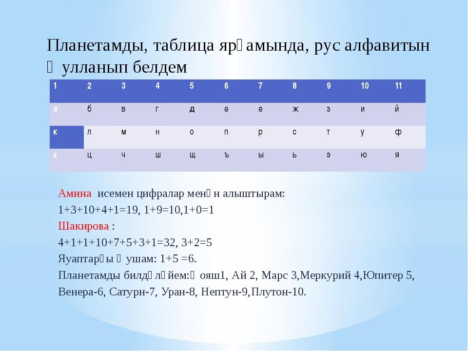Амина исемен цифралар менән алыштырам: 1+3+10+4+1=19, 1+9=10,1+0=1 Шакирова :...