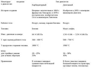 Некоторые сведения о двигателях Тип двигателя Карбюраторный Дизельный История